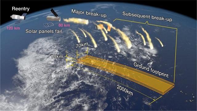 """Кинескиот сателит """"Тијагонг 1″ не и се заканува на Земјата"""