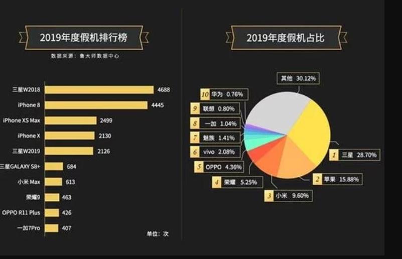 Во Кина објавена листа на најчесто фалсификуваните смартфони