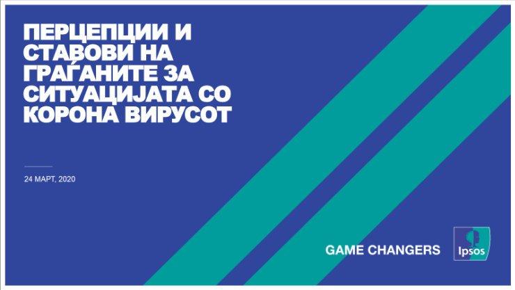 Резултати од вториот бран на истражувањето на Ипсос за перцепциите на граѓаните на Македонија за Корона вирусот