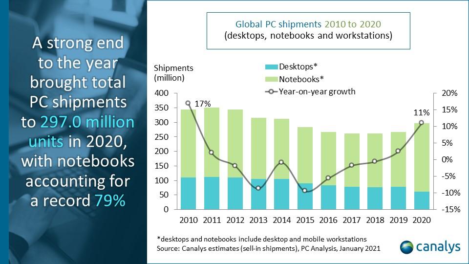 Canalys: PC пазарот во четвртиот квартал на 2020. забележа раст од 25%