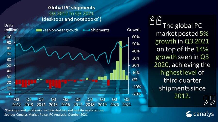 Canalys: Глобалната PC испорака е во раст за пет проценти во третиот квартал